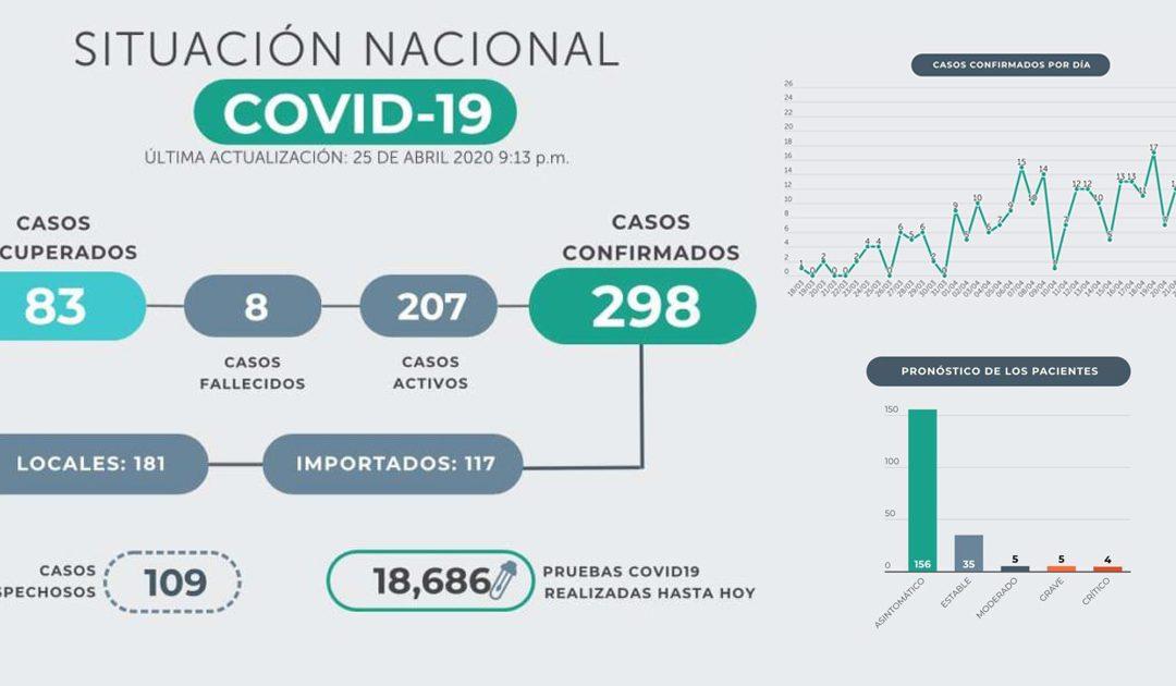 CIFRA DE CONFIRMADOS POR COVID-19 CASI LLEGA A LOS 300 CASOS EN EL SALVADOR